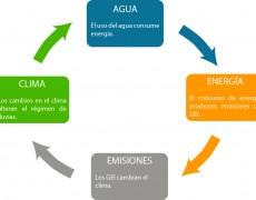 ¿Quieres ser energéticamente sostenible? Pues empieza ahorrando agua