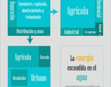La energía escondida en el agua [Infografía]